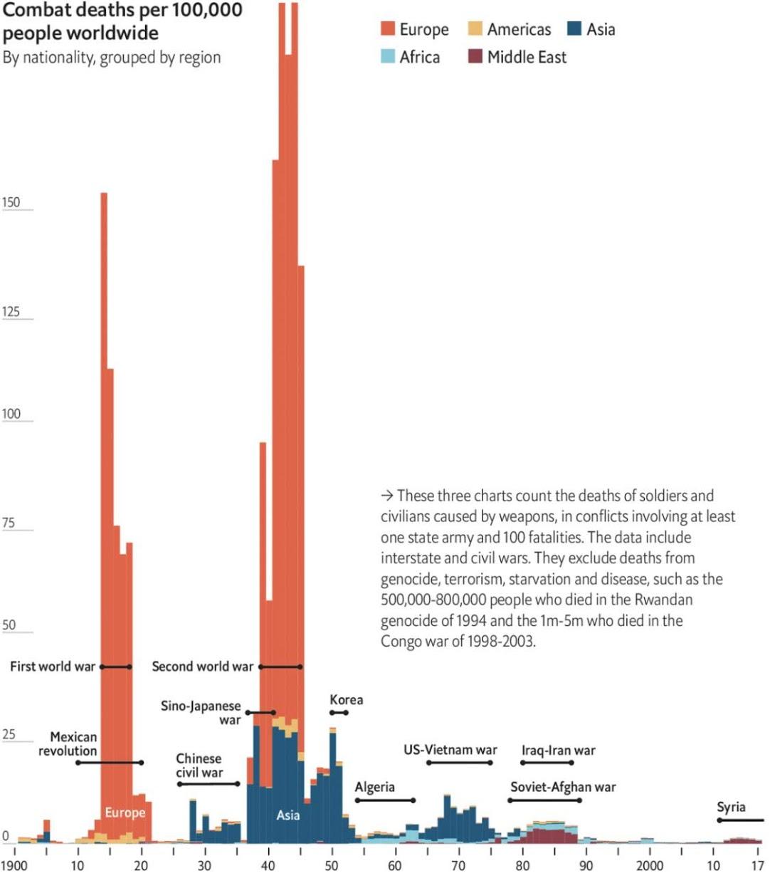 War fatalities per 100,000 soldiers over the last century